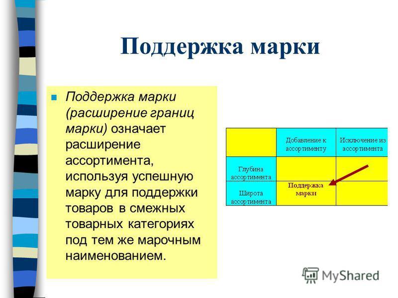 Поддержка марки n Поддержка марки (расширение границ марки) означает расширение ассортимента, используя успешную марку для поддержки товаров в смежных товарных категориях под тем же марочным наименованием.