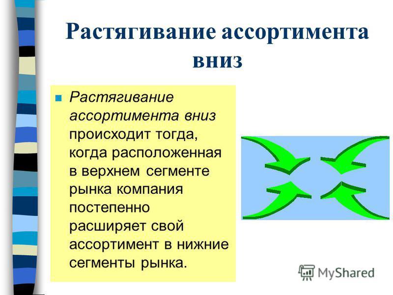 Растягивание ассортимента вниз n Растягивание ассортимента вниз происходит тогда, когда расположенная в верхнем сегменте рынка компания постепенно расширяет свой ассортимент в нижние сегменты рынка.