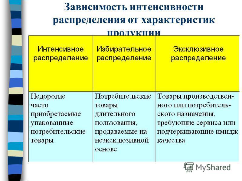 Зависимость интенсивности распределения от характеристик продукции