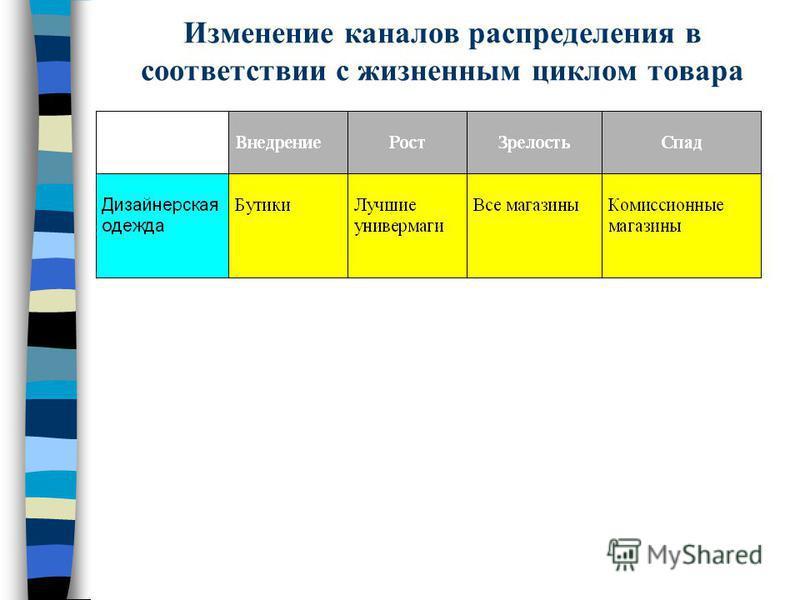 Изменение каналов распределения в соответствии с жизненным циклом товара