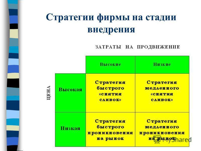 Стратегии фирмы на стадии внедрения
