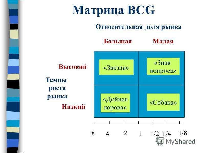 Матрица BCG Относительная доля рынка Темпы роста рынка 1 2 4 8 1/21/4 1/8 «Звезда» «Знак вопроса» «Дойная корова» «Собака» Высокий Низкий Большая Малая