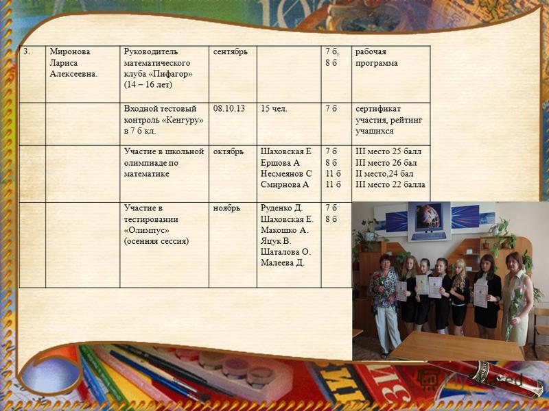 3. Миронова Лариса Алексеевна. Руководитель математического клуба «Пифагор» (14 – 16 лет) сентябрь 7 б, 8 б рабочая программа Входной тестовый контроль «Кенгуру» в 7 б кл. 08.10.1315 чел.7 бсертификат участия, рейтинг учащихся Участие в школьной олим