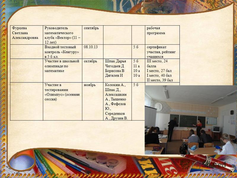 Фурцева Светлана Александровна Руководитель математического клуба «Вектор» (11 – 12 лет) сентябрь рабочая программа Входной тестовый контроль «Кенгуру» в 5 б кл. 08.10.135 бсертификат участия, рейтинг учащихся Участие в школьной олимпиаде по математи