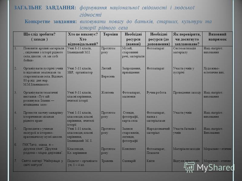 Що слід зробити? ( заходи ) Хто це виконує? Хто відповідальн. ТерміниНеобхідні ресурси (наявні) Необхідні ресурси (до доповнення) Як перевірити, чи досягнуто заплановане? Виховний напрямок 1.Провести виховні години: «Україна від давнини до сьогодення