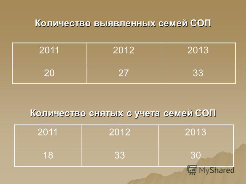 Количество выявленных семей СОП 201120122013 202733 Количество снятых с учета семей СОП 201120122013 183330