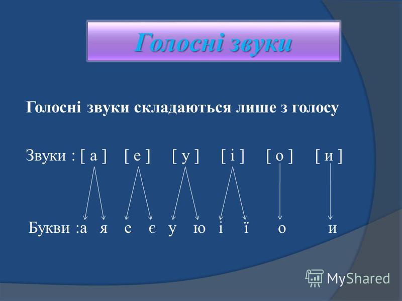 Голосні звуки Голосні звуки складаються лише з голосу Звуки : [ а ] [ е ] [ у ] [ і ] [ о ] [ и ] Букви :а я е є у ю і ї о и