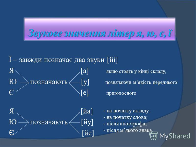 - на початку складу; - на початку слова; - після апострофа; - після мякого знака. Ї – завжди позначає два звуки [йі] Я [а] якщо стоять у кінці складу, Ю позначають [у] позначаючи мякість переднього Є [е] приголосного Я [йа] Ю позначають [йу] Є [йе]
