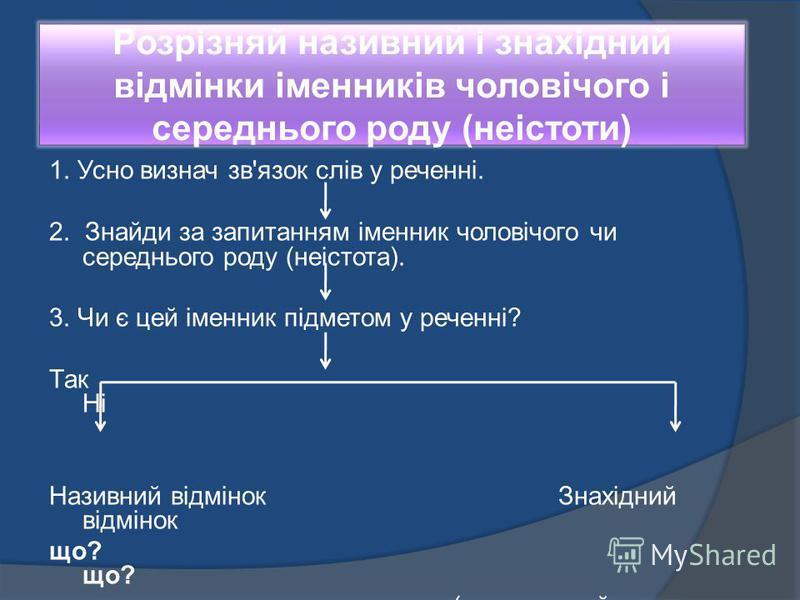 Розрізняй називний і знахідний відмінки іменників чоловічого і середнього роду (неістоти) 1. Усно визнач зв'язок слів у реченні. 2. Знайди за запитанням іменник чоловічого чи середнього роду (неістота). 3. Чи є цей іменник підметом у реченні? Так Ні