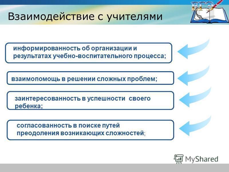Взаимодействие с учителями www.themegallery.com Company Logo информированность об организации и результатах учебно-воспитательного процесса; взаимопомощь в решении сложных проблем; заинтересованность в успешности своего ребенка; согласованность в пои