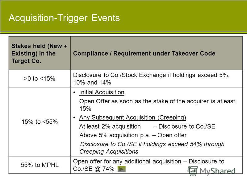 Acquisition-Trigger Events Stakes held (New + Existing) in the Target Co. Compliance / Requirement under Takeover Code >0 to <15% Disclosure to Co./Stock Exchange if holdings exceed 5%, 10% and 14% 15% to <55% Initial Acquisition Open Offer as soon a