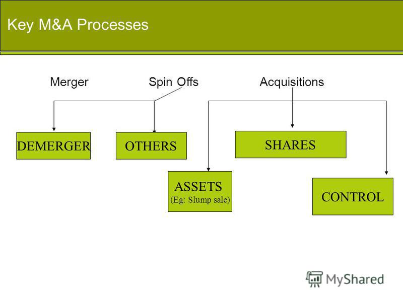 Key M&A Processes DEMERGEROTHERS ASSETS (Eg: Slump sale) SHARES CONTROL Spin OffsMergerAcquisitions