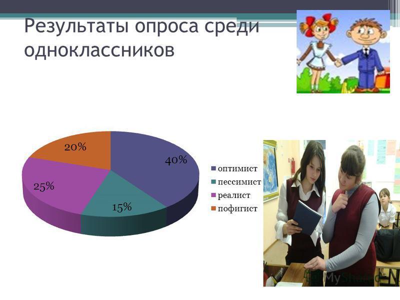 Результаты опроса среди одноклассников