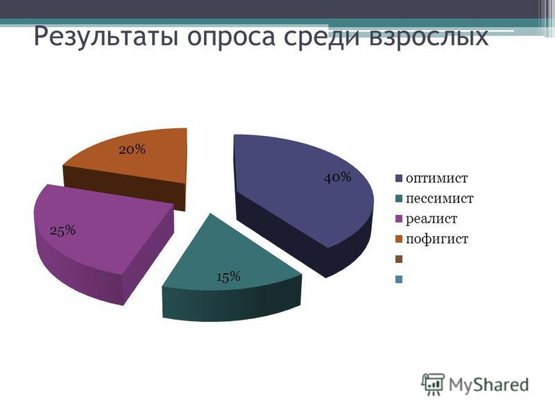 Результаты опроса среди взрослых