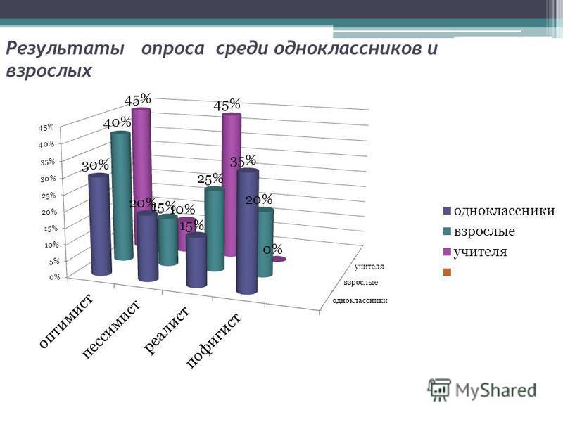 Результаты опроса среди одноклассников и взрослых