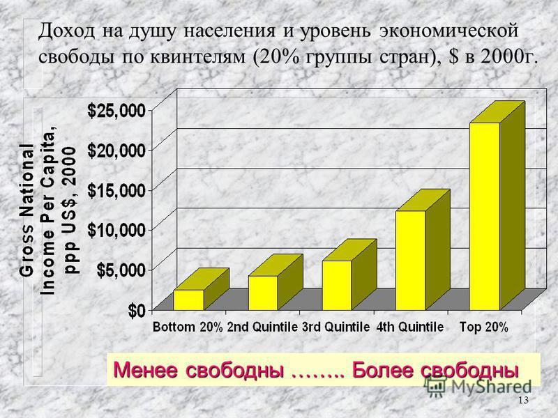 12 Среднедушевой доход в нижней десятке (худшие по индексу страны)