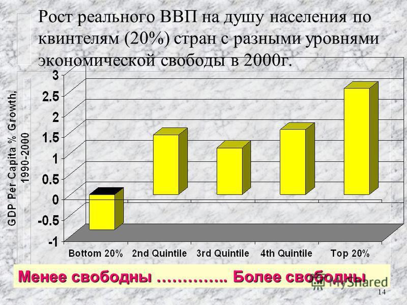 13 Доход на душу населения и уровень экономической свободы по квинтилям (20% группы стран), $ в 2000 г. Менее свободны …….. Более свободны