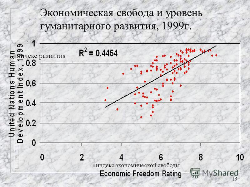 15 Доход на душу населения беднейших 10% населения страны и уровень экономической свободы в 2000 г.Менее свободны …….. Более свободны