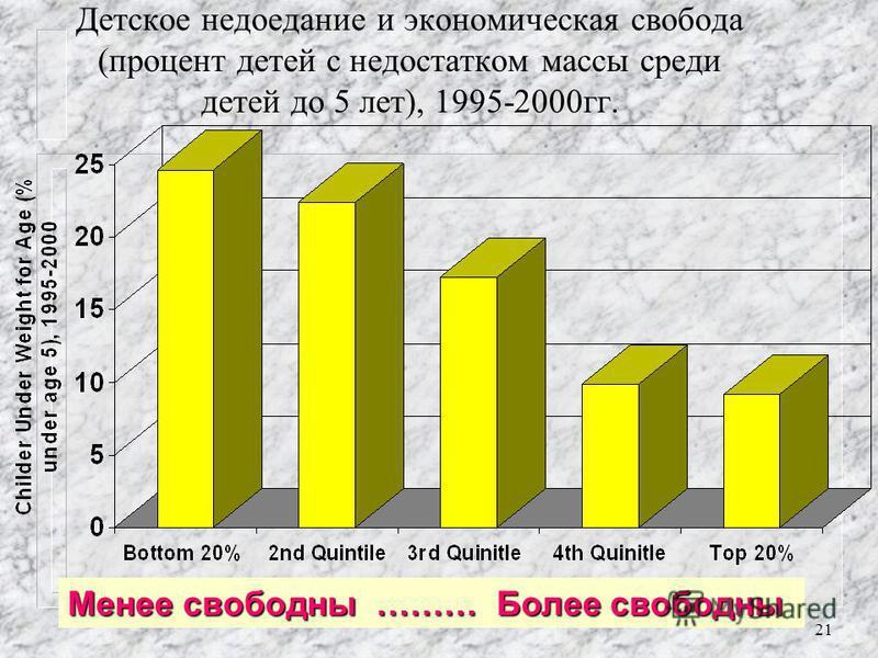 20 Младенческая смертность (на 1000 родившихся) и уровень экономической свободы, 1999 г. Менее свободны ……… Более свободны