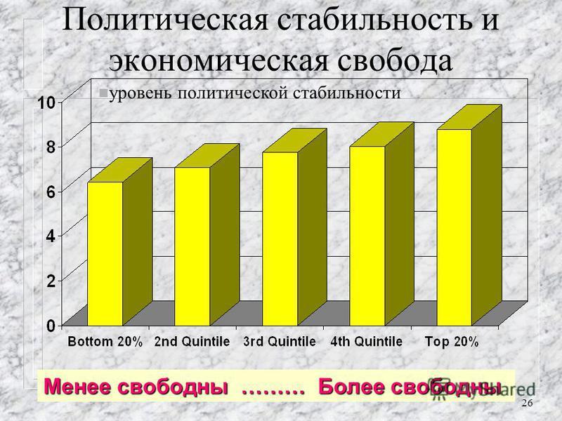 25 Экономическая свобода против коррупции n уровень коррупции, баллов Менее свободны ……… Более свободны