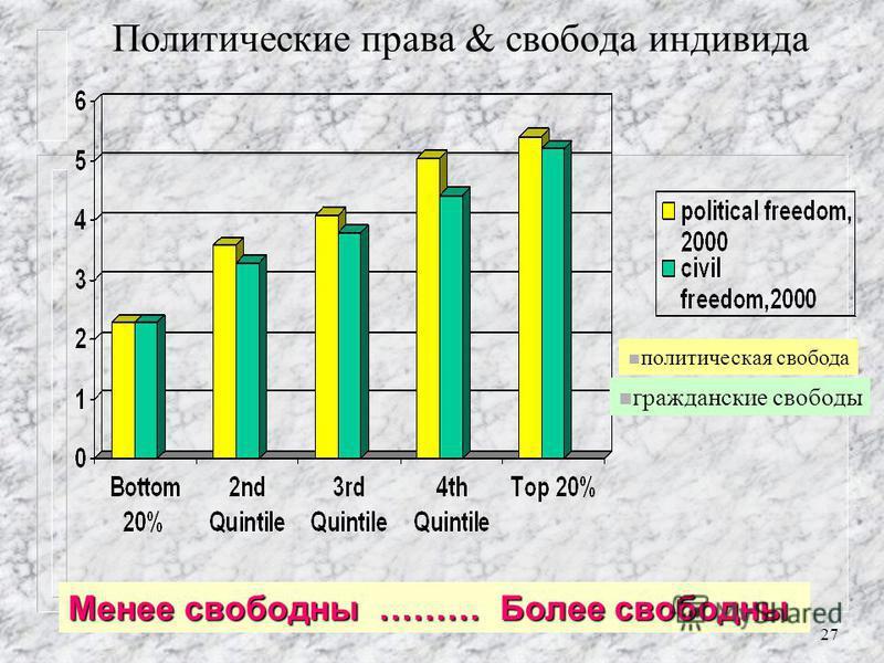 26 Политическая стабильность и экономическая свобода Менее свободны ……… Более свободны n уровень политической стабильности