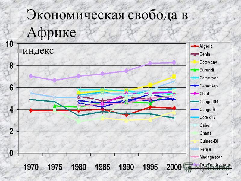 7 Страны со значительным ухудшением, с 1970 г. n Место