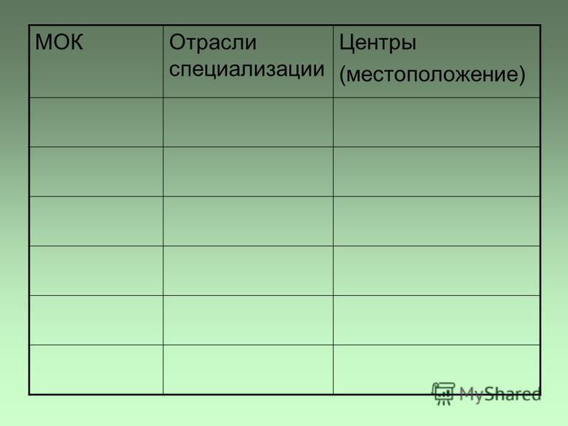 МОКОтрасли специализации Центры (местоположение)