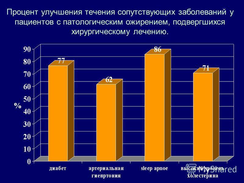 Процент улучшения течения сопутствующих заболеваний у пациентов с патологическим ожирением, подвергшихся хирургическому лечению.