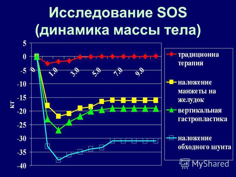 Исследование SOS (динамика массы тела)