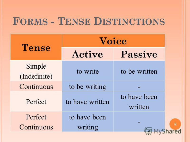 F ORMS - T ENSE D ISTINCTIONS Tense Voice ActivePassive Simple (Indefinite) to writeto be written Continuousto be writing- Perfectto have written to have been written Perfect Continuous to have been writing - 5
