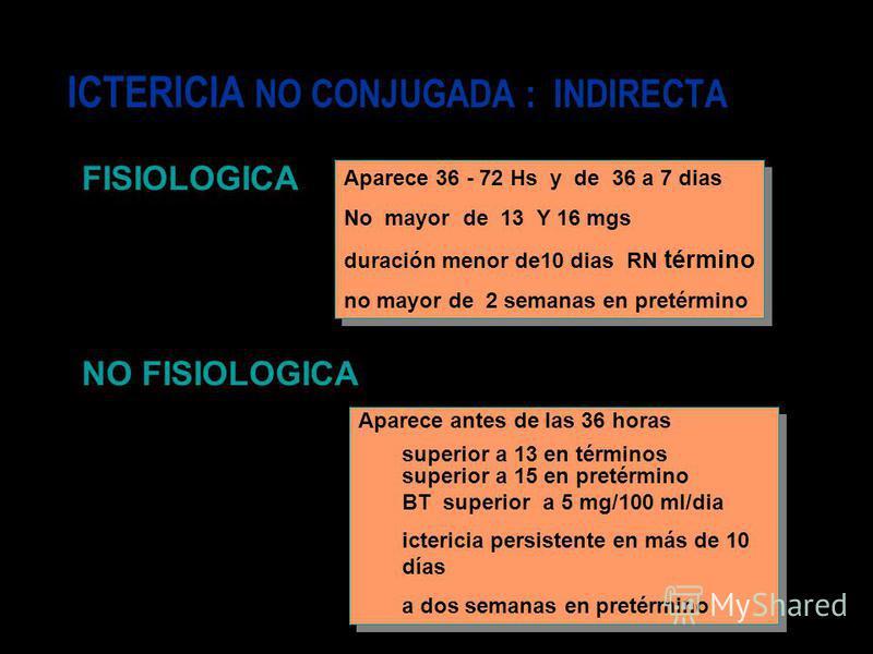 ICTERICIA NO CONJUGADA : INDIRECTA FISIOLOGICA NO FISIOLOGICA Aparece 36 - 72 Hs y de 36 a 7 dias No mayor de 13 Y 16 mgs duración menor de10 dias RN término no mayor de 2 semanas en pretérmino Aparece 36 - 72 Hs y de 36 a 7 dias No mayor de 13 Y 16