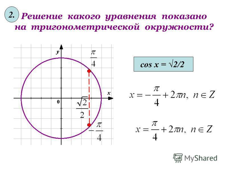 Решение какого уравнения показано на тригонометрической окружности? cos x = 2/2 2.
