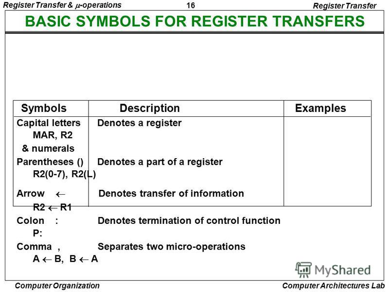 16 Register Transfer & -operations Computer Organization Computer Architectures Lab BASIC SYMBOLS FOR REGISTER TRANSFERS Capital letters Denotes a register MAR, R2 & numerals Parentheses () Denotes a part of a register R2(0-7), R2(L) Arrow Denotes tr