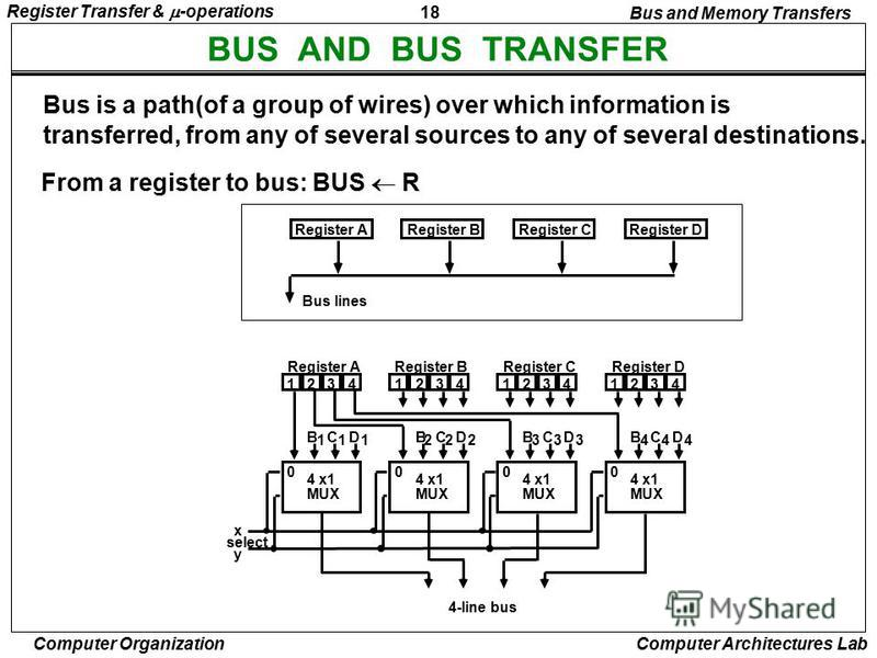18 Register Transfer & -operations Computer Organization Computer Architectures Lab BUS AND BUS TRANSFER Bus is a path(of a group of wires) over which information is transferred, from any of several sources to any of several destinations. From a regi