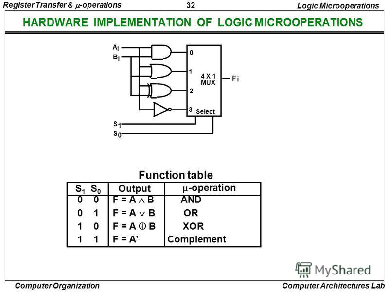 32 Register Transfer & -operations Computer Organization Computer Architectures Lab HARDWARE IMPLEMENTATION OF LOGIC MICROOPERATIONS 0 0 F = A B AND 0 1 F = A B OR 1 0 F = A B XOR 1 1 F = A Complement S 1 S 0 Output -operation Function table Logic Mi