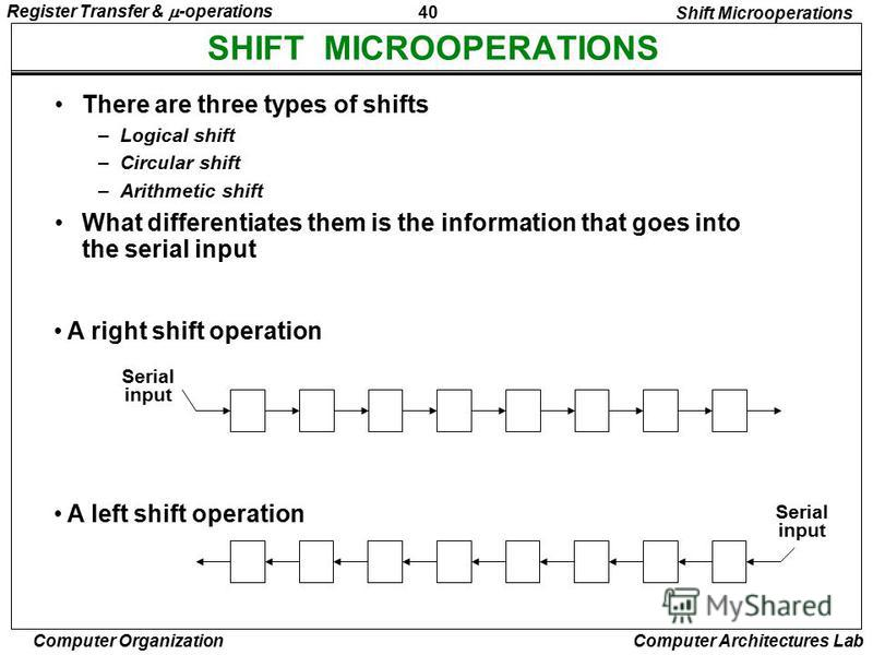 40 Register Transfer & -operations Computer Organization Computer Architectures Lab SHIFT MICROOPERATIONS Shift Microoperations There are three types of shifts –Logical shift –Circular shift –Arithmetic shift What differentiates them is the informati