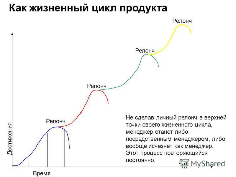 Релонч Не сделав личный релонч в верхней точки своего жизненного цикла, менеджер станет либо посредственным менеджером, либо вообще исчезнет как менеджер. Этот процесс повторяющийся постоянно. Время Достижения Как жизненный цикл продукта