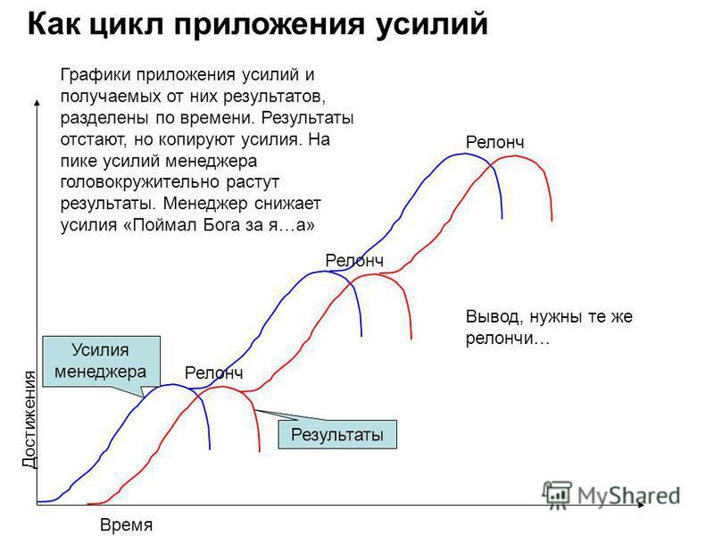 Время Достижения Как цикл приложения усилий Усилия менеджера Результаты Релонч Графики приложения усилий и получаемых от них результатов, разделены по времени. Результаты отстают, но копируют усилия. На пике усилий менеджера головокружительно растут