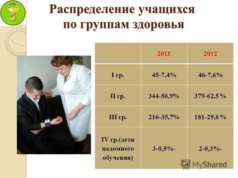 Распределение учащихся по группам здоровья 20112012 I гр.45-7,4%46-7,6% II гр.344-56,9%379-62,5 % III гр.216-35,7%181-29,6 % IV гр.(дети надомного обучения) 3-0,5%-2-0,3%-