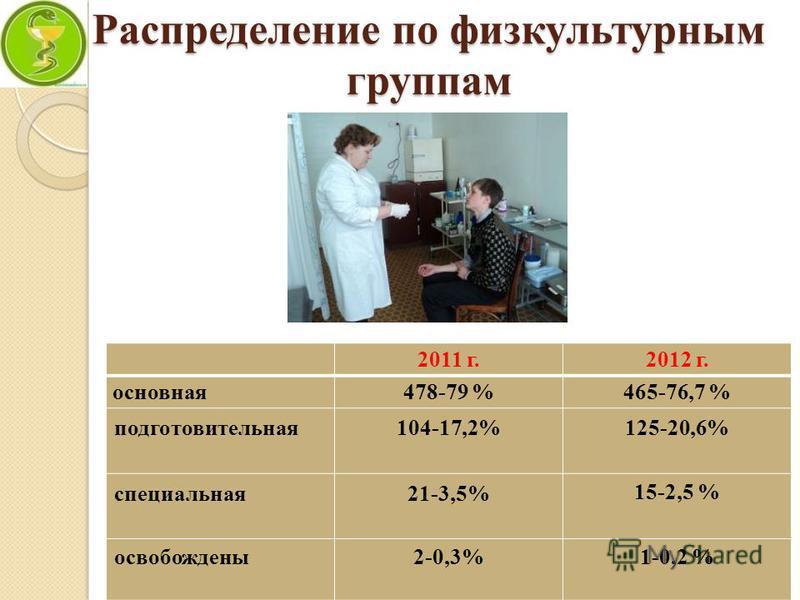 Распределение по физкультурным группам 2011 г.2012 г. основная 478-79 %465-76,7 % подготовительная 104-17,2%125-20,6% специальная 21-3,5% 15-2,5 % освобождены 2-0,3%1-0,2 %
