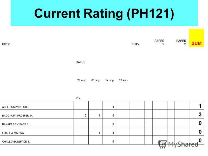 Current Rating (PH121) PH121TUT's PAPER 1 PAPER 2 SUM DATES 24.мар05.апр12.апр19.апр Pts ABEL BONIVENTURE 1 1 BADOKUFA PROSPER H. 210 3 BAKARI BONIFACE J. 0 0 CHACHA MARWA 1 0 CHALLO BONIFACE S. 0 0