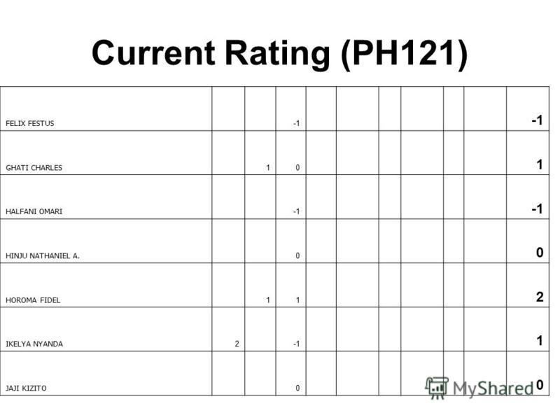 Current Rating (PH121) FELIX FESTUS GHATI CHARLES 10 1 HALFANI OMARI HINJU NATHANIEL A. 0 0 HOROMA FIDEL 11 2 IKELYA NYANDA 2 1 JAJI KIZITO 0 0