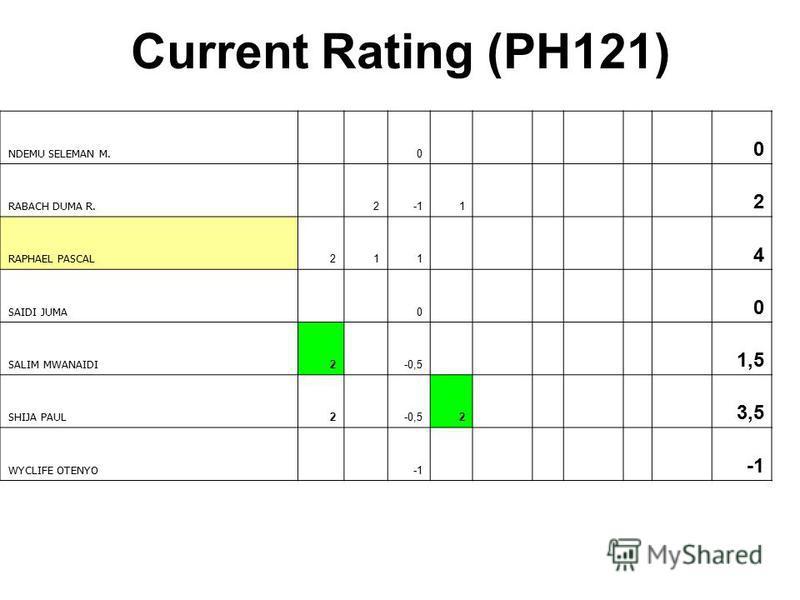 Current Rating (PH121) NDEMU SELEMAN M. 0 0 RABACH DUMA R. 21 2 RAPHAEL PASCAL 211 4 SAIDI JUMA 0 0 SALIM MWANAIDI 2 -0,5 1,5 SHIJA PAUL 2 -0,52 3,5 WYCLIFE OTENYO