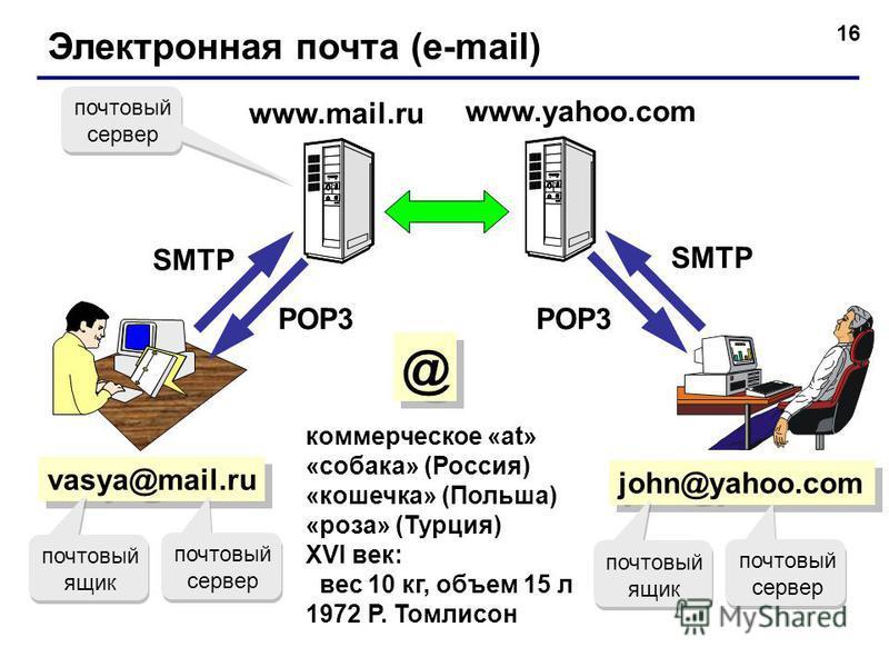 16 Электронная почта (e-mail) vasya@mail.ru коммерческое «at» «собака» (Россия) «кошечка» (Польша) «роза» (Турция) XVI век: вес 10 кг, объем 15 л 1972 Р. Томлисон john@yahoo.com www.yahoo.com SMTP POP3 почтовый сервер почтовый ящик почтовый сервер по