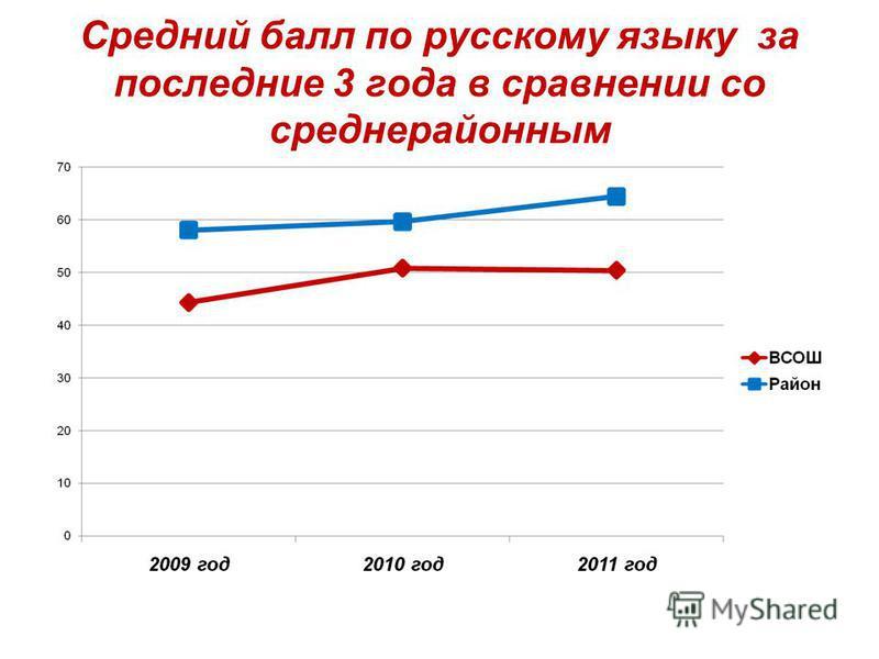 Средний балл по русскому языку за последние 3 года в сравнении со средне районным
