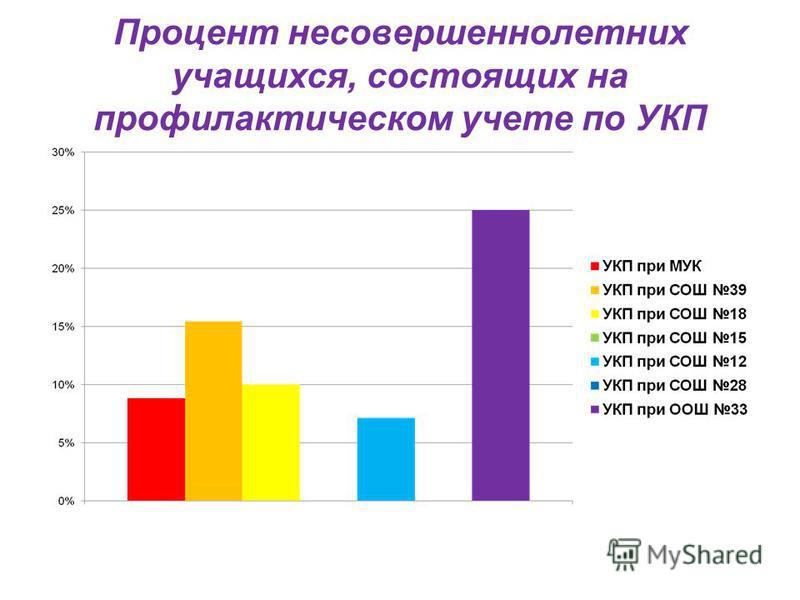 Процент несовершеннолетних учащихся, состоящих на профилактическом учете по УКП