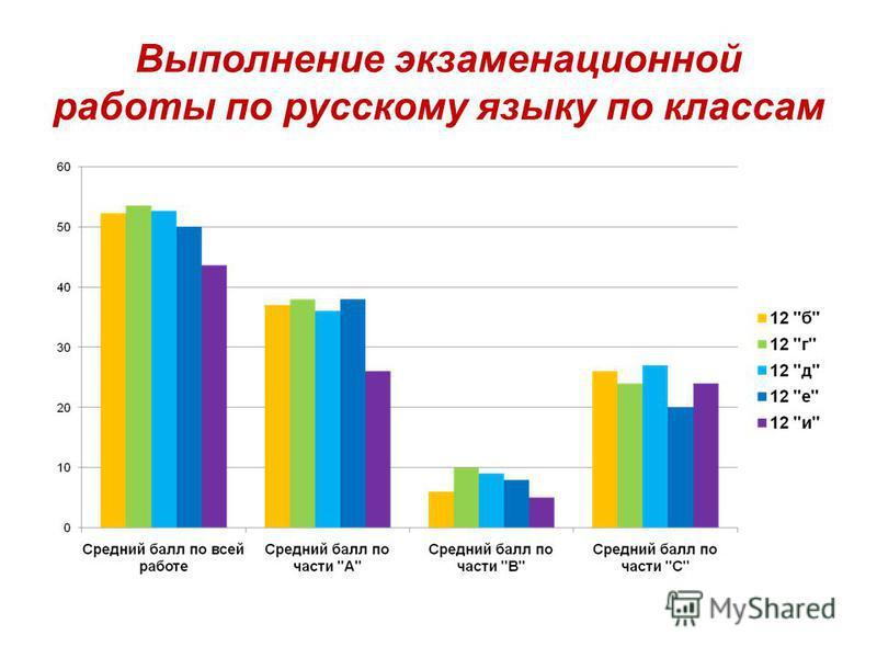 Выполнение экзаменационной работы по русскому языку по классам
