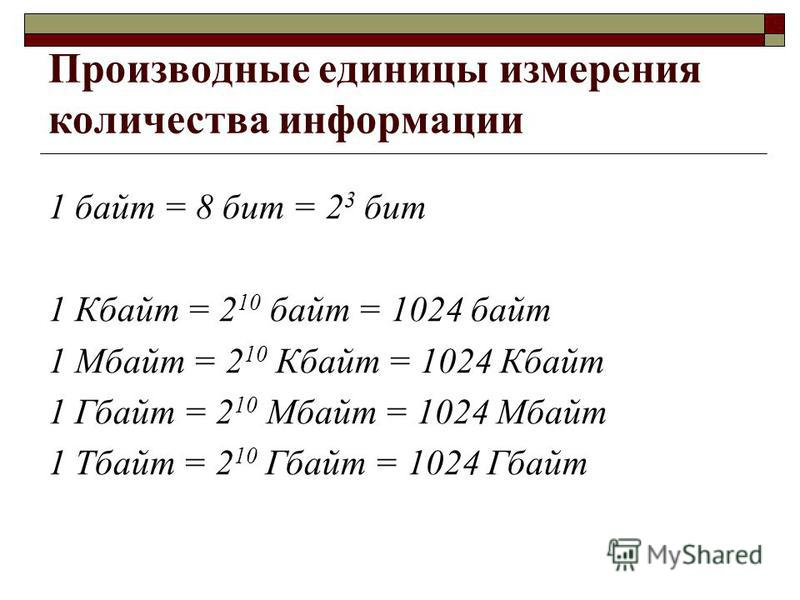 Производные единицы измерения количества информации 1 байт = 8 бит = 2 3 бит 1 Кбайт = 2 10 байт = 1024 байт 1 Мбайт = 2 10 Кбайт = 1024 Кбайт 1 Гбайт = 2 10 Мбайт = 1024 Мбайт 1 Тбайт = 2 10 Гбайт = 1024 Гбайт