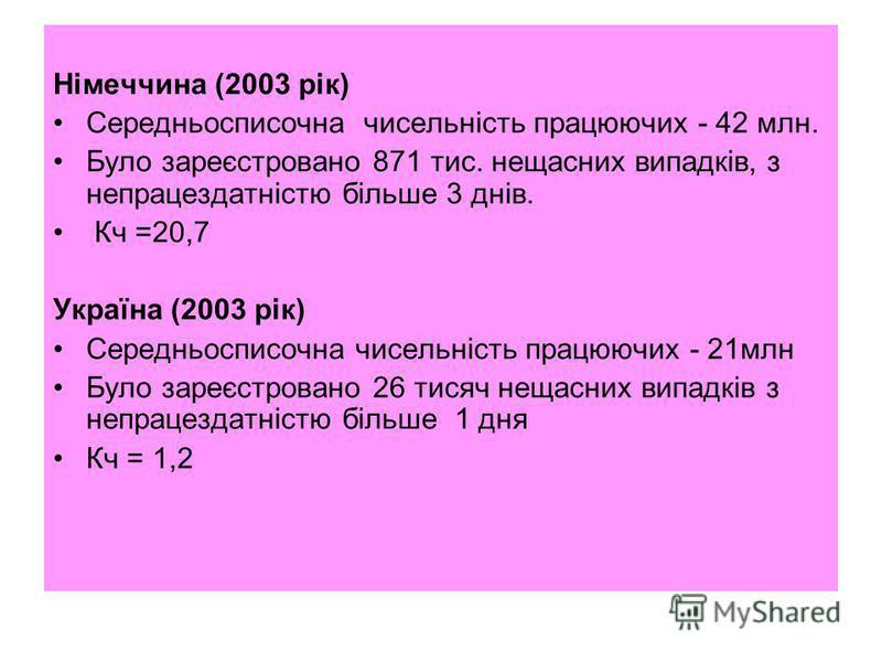 Німеччина (2003 рік) Середньосписочна чисельність працюючих - 42 млн. Було зареєстровано 871 тис. нещасних випадків, з непрацездатністю більше 3 днів. Кч =20,7 Україна (2003 рік) Середньосписочна чисельність працюючих - 21млн Було зареєстровано 26 ти