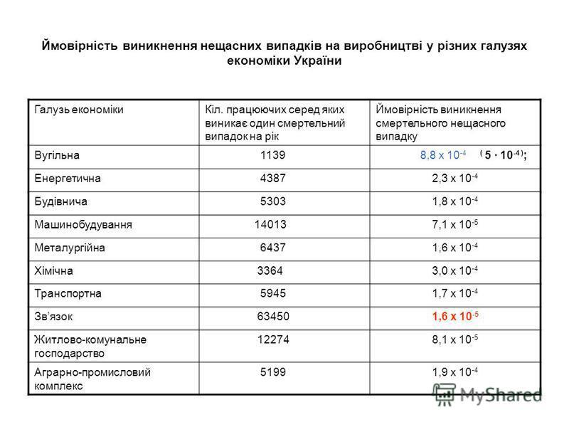 Ймовірність виникнення нещасних випадків на виробництві у різних галузях економіки України Галузь економікиКіл. працюючих серед яких виникає один смертельний випадок на рік Ймовірність виникнення смертельного нещасного випадку Вугільна 1139 8,8 х 10